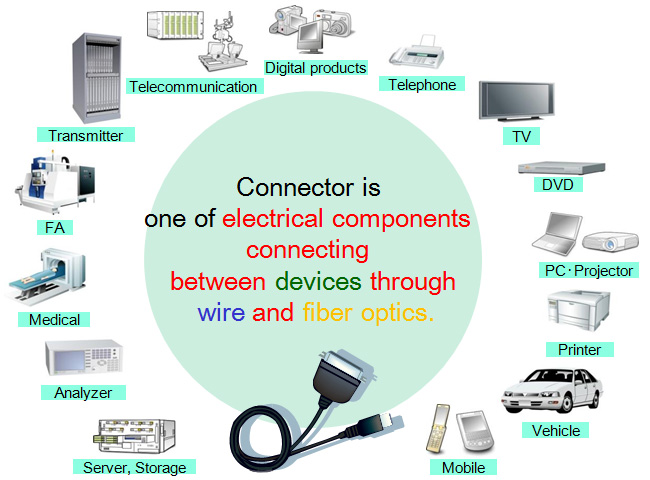 Connector is one of electrical components connecting between devices through wire and fiber optics.